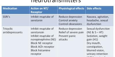 PSYCHOPHARMACOLOGY-PSYCHIATRIC-NURSING