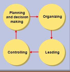 management- nursing administration ppt