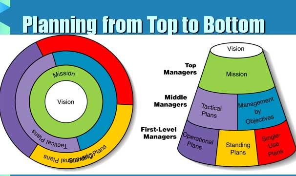 Planning-Nursing adminstration ppt – Nursing Powerpoint